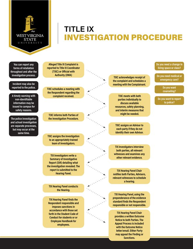 Investigation Flow Chart