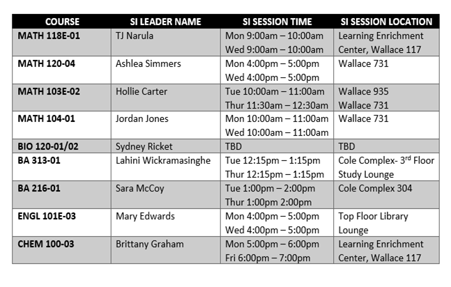 Chart listing courses, supplemental instruction leader name, supplemental instruction session time and session location